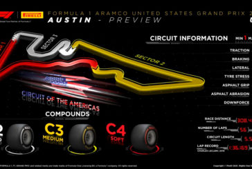 Fórmula 1: Pirelli teme al nuevo asfalto de Austin